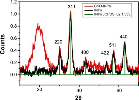 xrd pattern of iron oxide nanoparticles x ray diffraction xrd patterns of nanoparticles notes