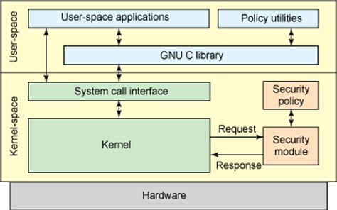 selinux tutorial introduction to linux kernel security anatomy of security enhanced linux selinux