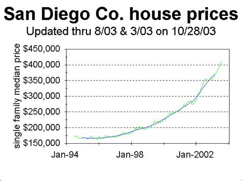 new 2 san diego house prices