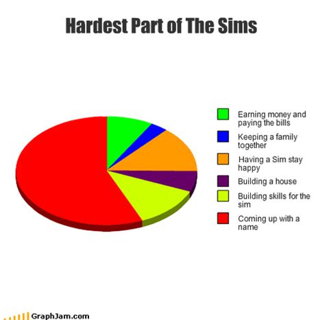 Sims Quotes
