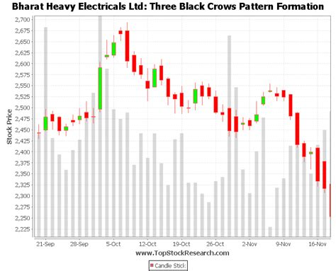 candlestick pattern video tutorial tutorial on three black crows candlestick pattern