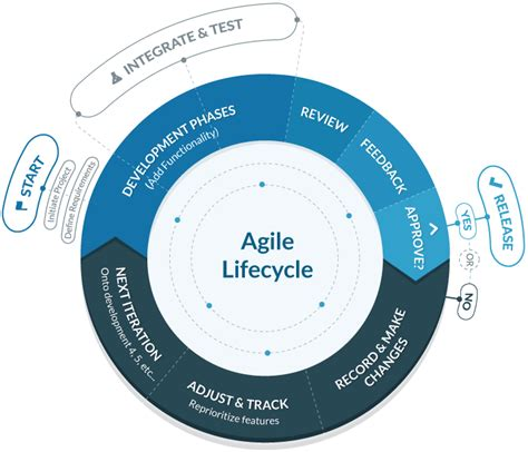 agile methodology templates the ultimate guide to agile software development