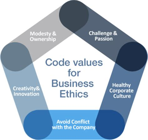 Business Ethics Syllabus Mba by How To Find Business Ethics For Employees