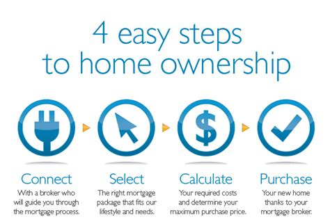 4 easy steps to home ownership