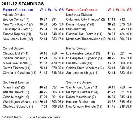 Mba Divisions by Image Gallery 2012 2013 Nba Rankings