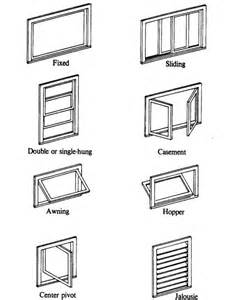 Windows Types Decorating Window Types Of Windows For Houses