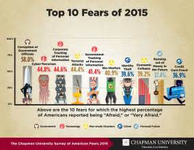 2015 S 10 Most america s top fears 2015 wilkinson college of arts