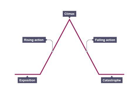 essay structure bbc pyramid essay structure