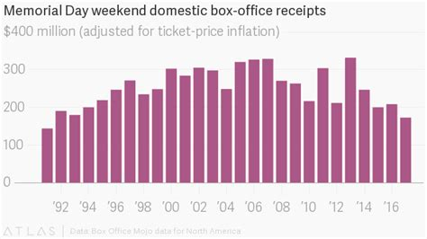 Box Office Adjusted For Inflation by Even Quot The Rock Quot Couldn T Prevent The Worst Memorial Day