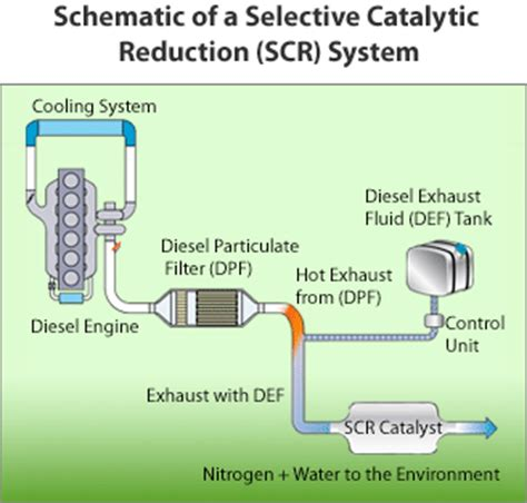 Diesel Exhaust System Diagram Diesel Exhaust Fluid Frequently Asked Questions Def Faq