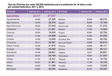 tablas ritmicas 2012 martha aguilar en 2012 aumentaron 12 las v 237 ctimas de la delincuencia en