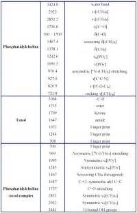 Ir Peaks Table Pin Ir Spectroscopy Table A Level I18png On Pinterest