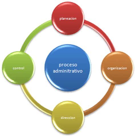 el proceso administrativo de toda empresa implica diversas fases proceso administrativo planeaci 243 n organizaci 243 n