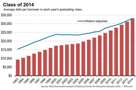 Average Debt For Mba Student by Congratulations To Class Of 2014 Most Indebted The