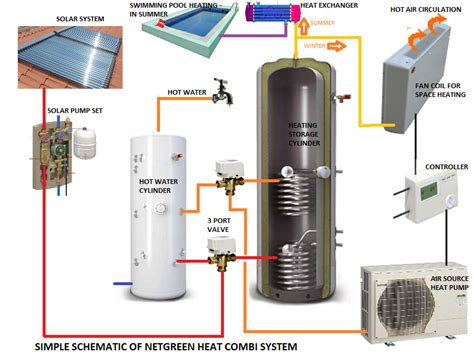 house boiler systems thermal in space tech for space