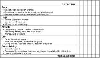 Pain scales and pain assessment