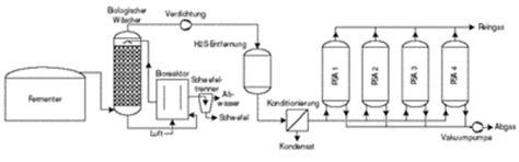 pressure swing adsorption co2 pressure swing adsorption co2 removal www renewable