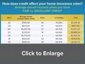 how is house insurance calculated why poor credit can triple your homeowners insurance