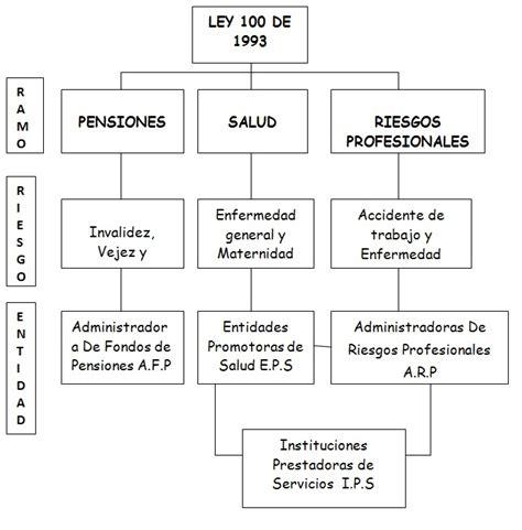 ley de seguridad social ecuador actualizada 2012 informacion estudiantil