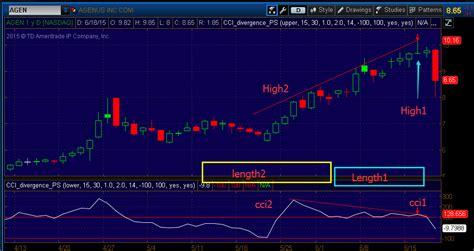 advance stock pattern scanner 2 0 patternsmart com advanced cci divergence scan for