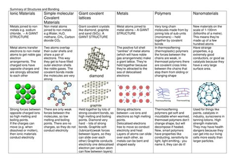 Overview Chemical Bonds Worksheet by Structures And Bonding Summary By Kempam Teaching