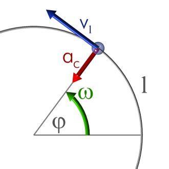 imagenes en movimiento wikipedia movimiento circular uniforme wikipedia la enciclopedia