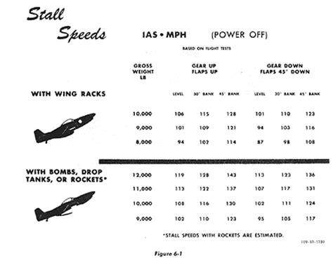 stall speed definition image gallery stall speed
