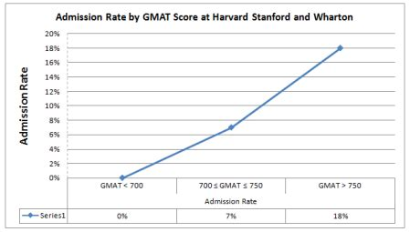 Wharton Mba Requirements Gmat by Impact Of Gmat Score On Admission Chances At Top Business