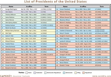 list of all states in usa list of presidents of the united states jpg pdf