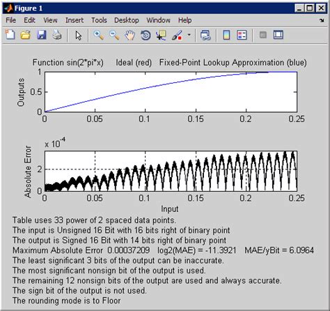 Matlab Lookup Table by Plot Fixed Point Approximation Function For Lookup Table