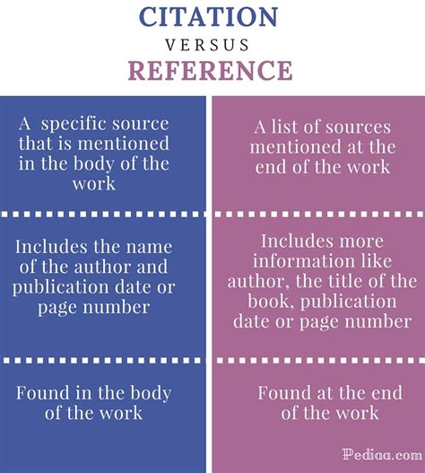 Reference List The Sources Used At The End Of The Essay by Difference Between Citation And Reference