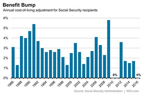Background Check Without Ssn Why Social Security Checks Likely Won T See A Big Increase In 2017 Either Real