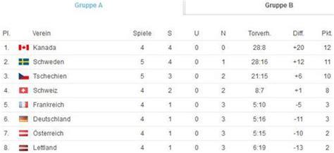 eishockey tabelle eishockey wm 2015 deutschland lettland