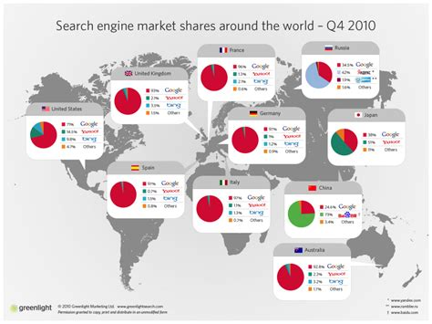 Image Search Engine Marketing Trends Search Trends