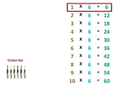 6 Times Tables by 6 Times Table Fast Project Perakul Multiplication For