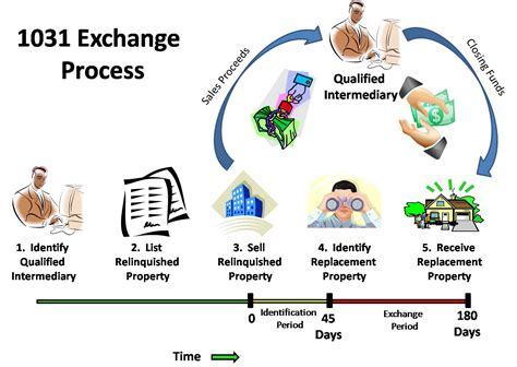 Section 1031 Tax Deferred Exchange salt lake city watering information