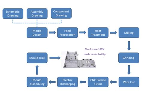 design for manufacturing methods precision molds manufacturer tooling for injection mold