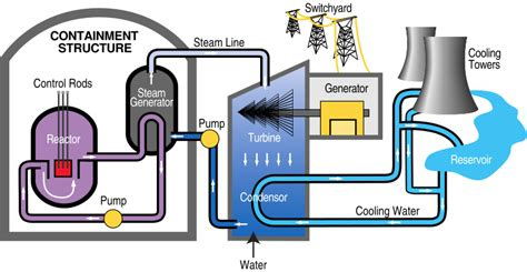 power plant diagram nuclear energy part 1 what is nuclear energy