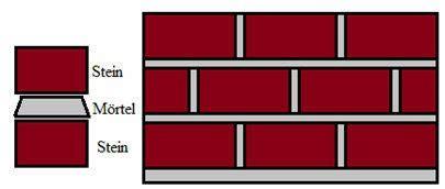 gartenhaus massiv stein bauanleitung f 252 r gartenhaus aus stein zum selber bauen