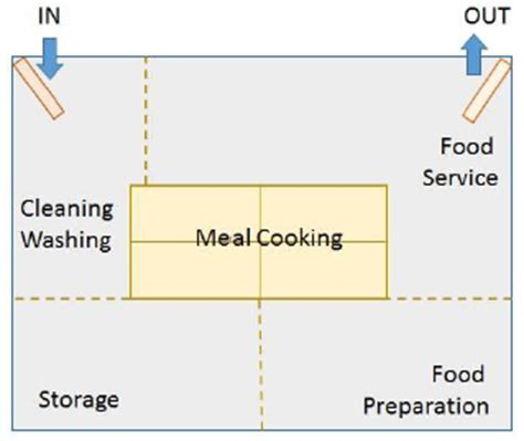 kitchen layout in food service food production operations introduction to cookery