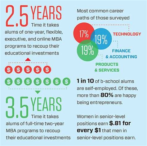 Http Business Gmu Edu Mba Program Admit by Mba Degree Graduates Enjoy Career Success Gmac Survey