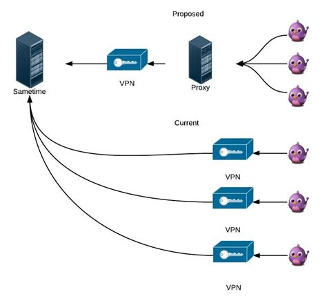 vpn forwarding networking forward server through vpn connection