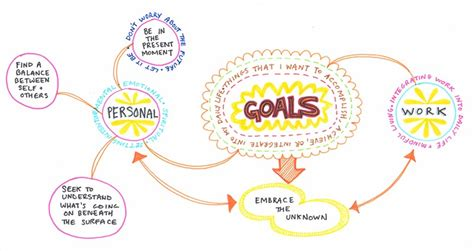 Create a Mind Map: Learn How to Mind Map from this
