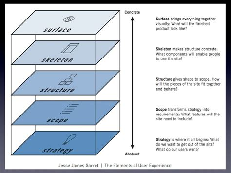 game design hierarchy game design 2 lecture 5 game ui wireframes and paper