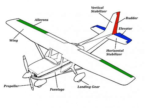 airplane parts and function general parts of an airplane work