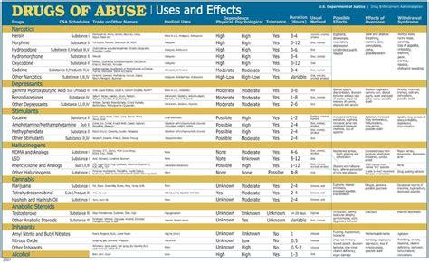 Methadone Detox Schedule by Opium A Schedule Ii Chart