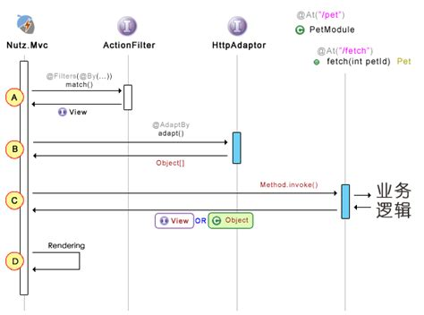 workflow questions and answers mvc workflow 28 images integrating a persisted wf4 0