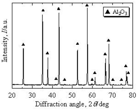 alumina x ray diffraction pattern transparent cr doped al2o3 made by pulsed electric current