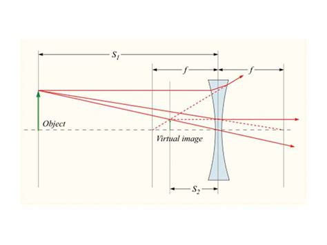 diverging lens diagram the wikipremed mcat course image archive diagram