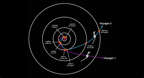 Where Is 2 voyager mission overview